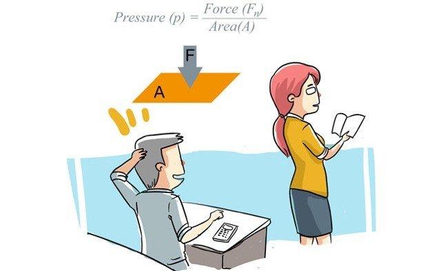 Áp suất được tính bằng lực của vật tác dụng trên một đơn vị diện tích