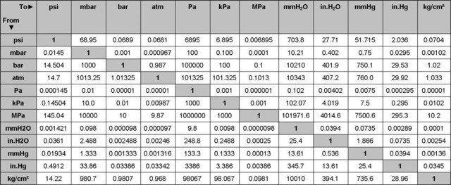 Bảng quy đổi đơn vị áp suất giữa các chuẩn khác nhau