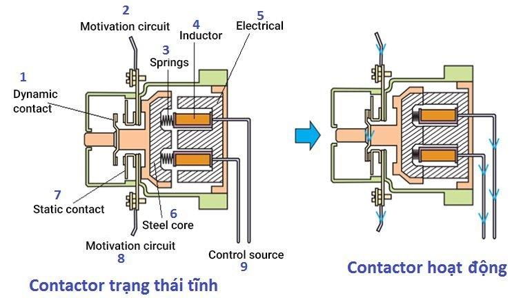Nguyên lý hoạt động của contactor