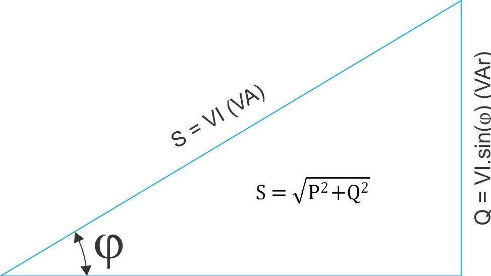 Hình vẽ biểu thị hệ số công suất với các đại lượng khác