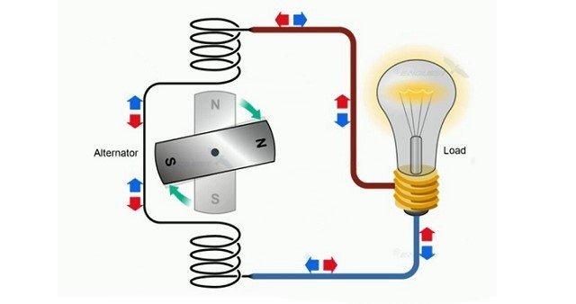 Ý nghĩa của hệ số công suất trong mạch điện xoay chiều